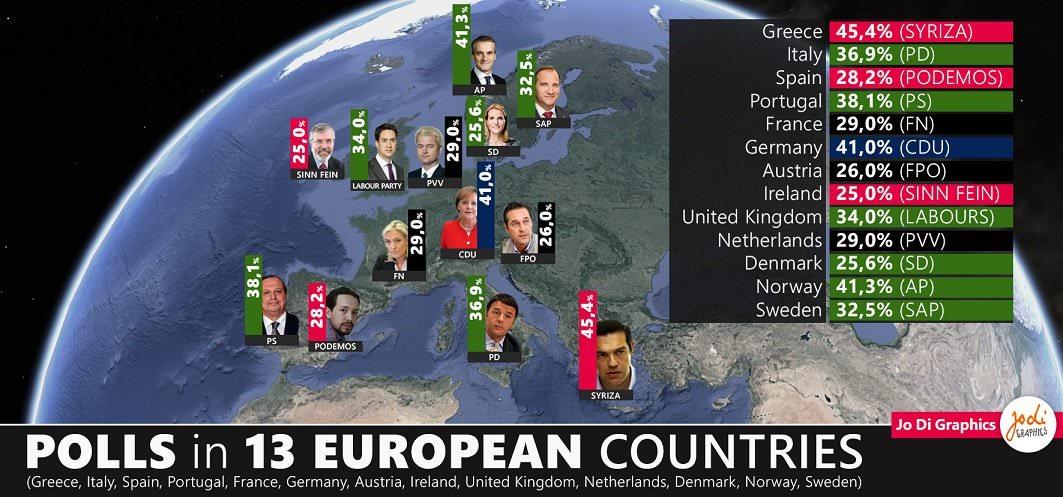 europe-polls