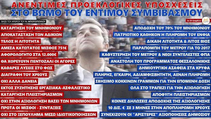 ANENTIMES-PROEKLOGIKES-YPOSXESEIS