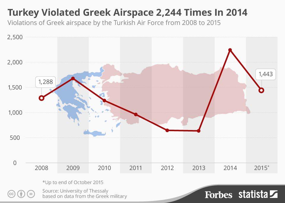 turkish violations of greek airspace